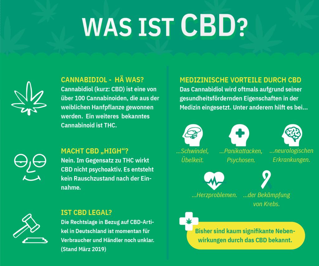 Was ist Cannabidiol (CBD) und wie wirkt es? Für größere Ansicht bitte auf das Bild klicken.
