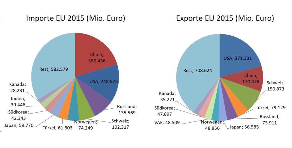 CETA-Statistiken 1: Außenhandelsstruktur der Europäischen Union mit Import- und Exportländern (Europäische Kommission 2016)