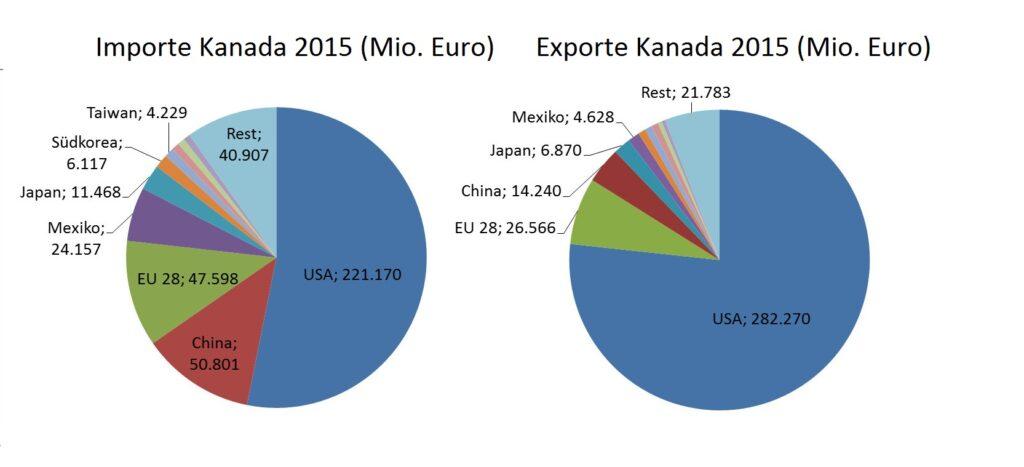 CETA-Statistiken 2: Außenhandelsstruktur von Kanada mit Import- und Exportländern (Europäische Kommission 2016)