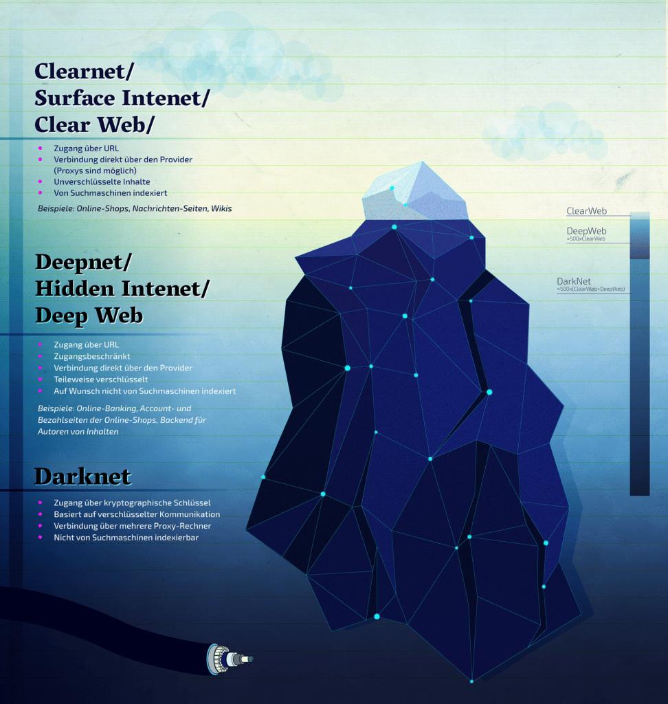 Das Darknet ist einer von drei Teilen des Internets.