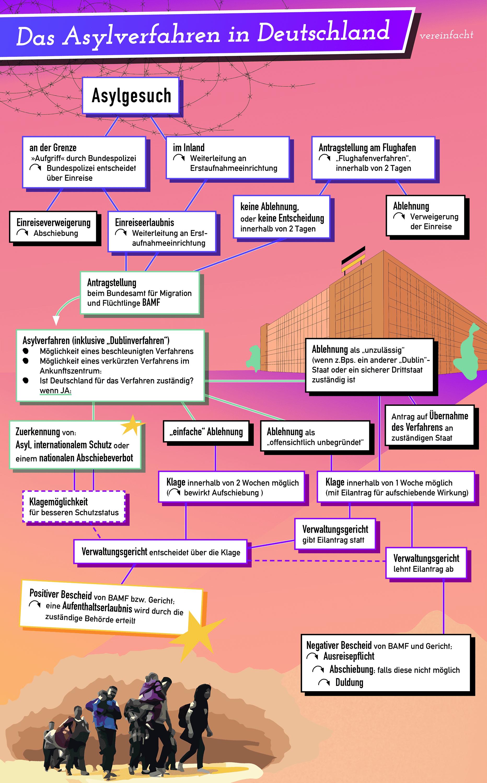 Grafische Darstellung des Asylverfahrens in Deutschland