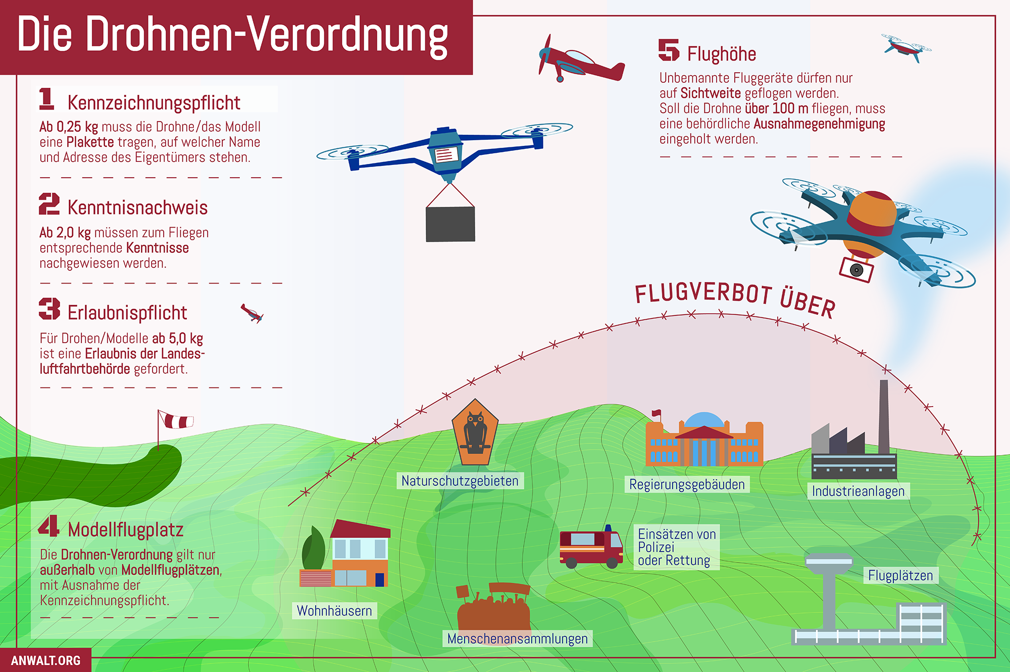 Infografik zur Drohnen-Verordnung. (Für größere Ansicht bitte auf das Bild klicken.)