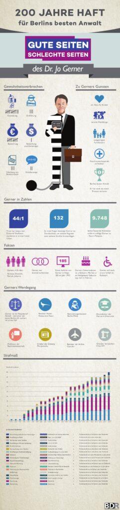 Infografik GZSZ
