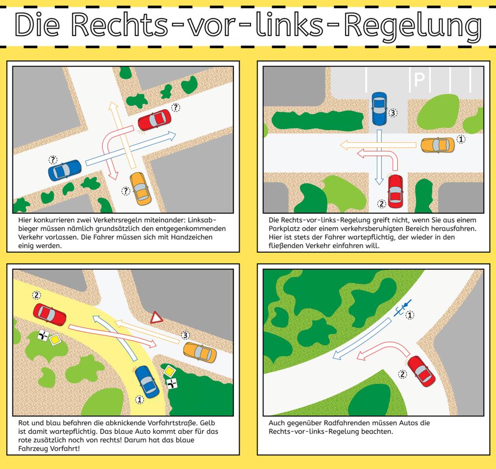 Diese Grafik erklärt die Rechts-vor-links-Regelung in spezifischen Verkehrssituationen.