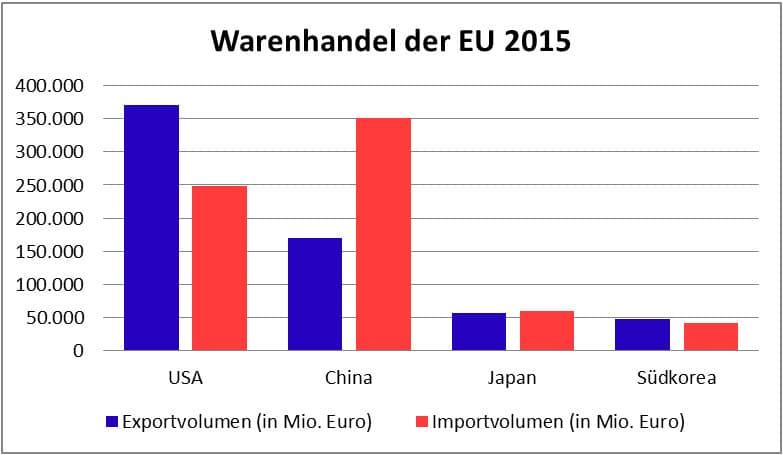 Erster Grund für TTIP: Die Außenhandelsstruktur der EU (nach: eurostat 2016)