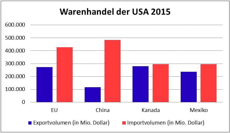 Zweiter Grund für TTIP: Die Außenhandelsstruktur der USA (nach: U.S. Census Bureau 2016)