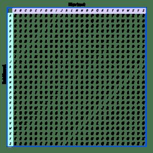 Diese Tabelle dient zur Ver- und Entschlüsselung nach Vigenére.